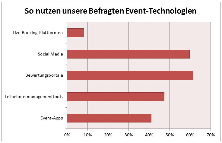 Chart Event-Technologien 1